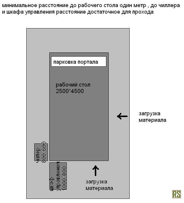 Схема расположения узлов станка ЧПУ